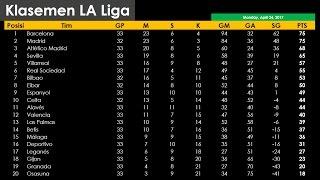 Klasemen Liga Spanyol La Liga Senin, 24 April 2017