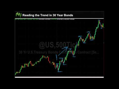 Bond Trading Success – Price Action Reading