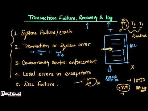 Transaction Failure, Recovery and Log