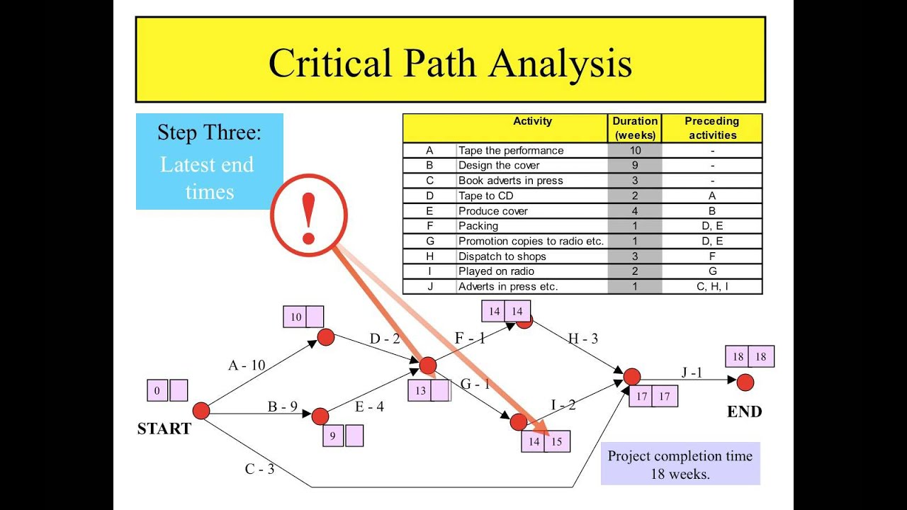 critical path network diagram example stihl bg 86 blower parts download method template gantt chart excel