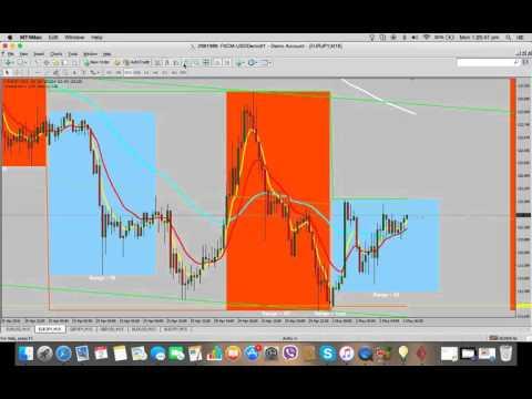 Four Double Top Trade Analysis + Screenshots