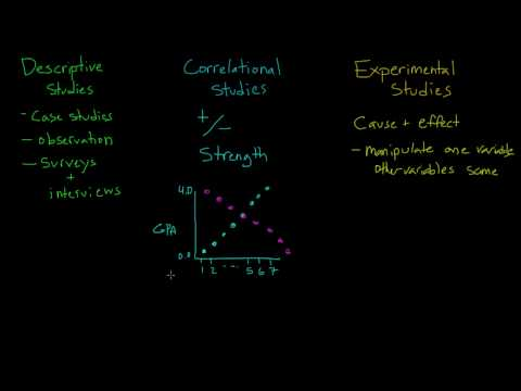 Comparing Descriptive, Correlational, and Experimental Studies