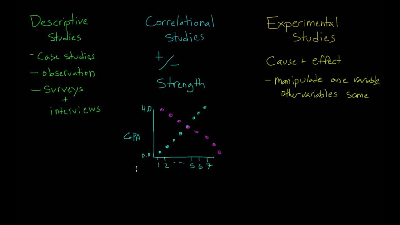 Comparing Descriptive Correlational And Experimental Studies YouTube