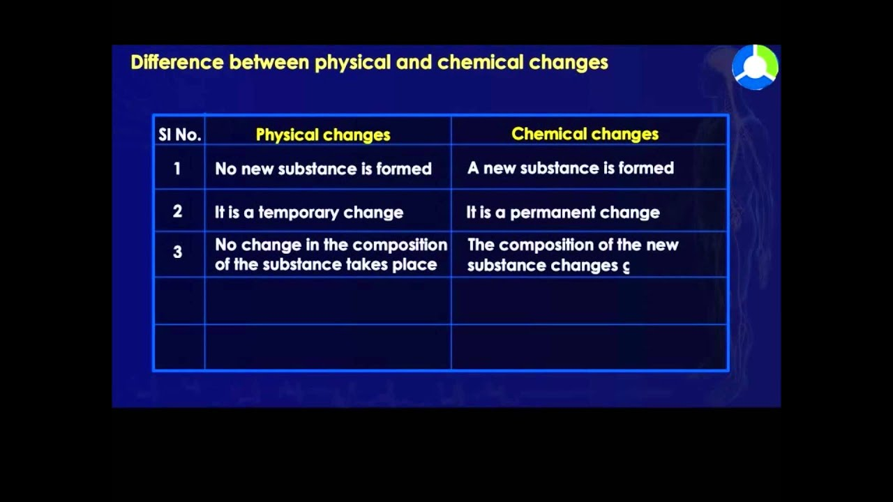 Give  Examples Of Chemical Properties