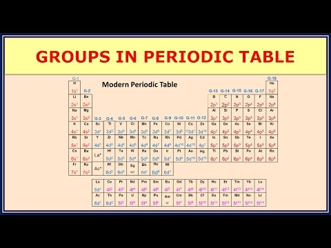 3.2.3 Groups in Periodic Table