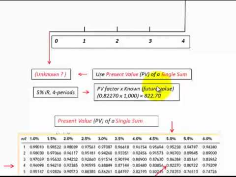 Discounted Cash Flows (DCF) (Discount Factor Tables Usage For PV, FV