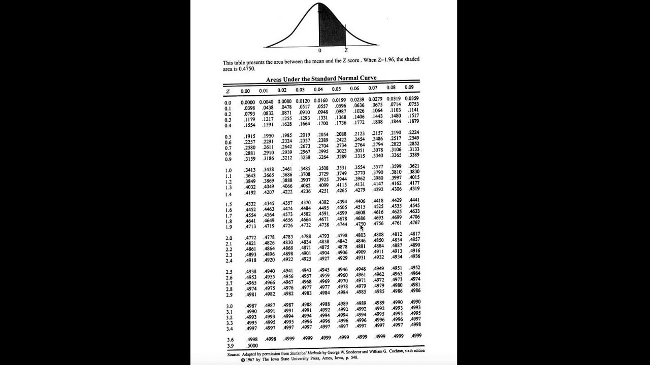Standard normal probability distribution table youtube for Table z loi normale