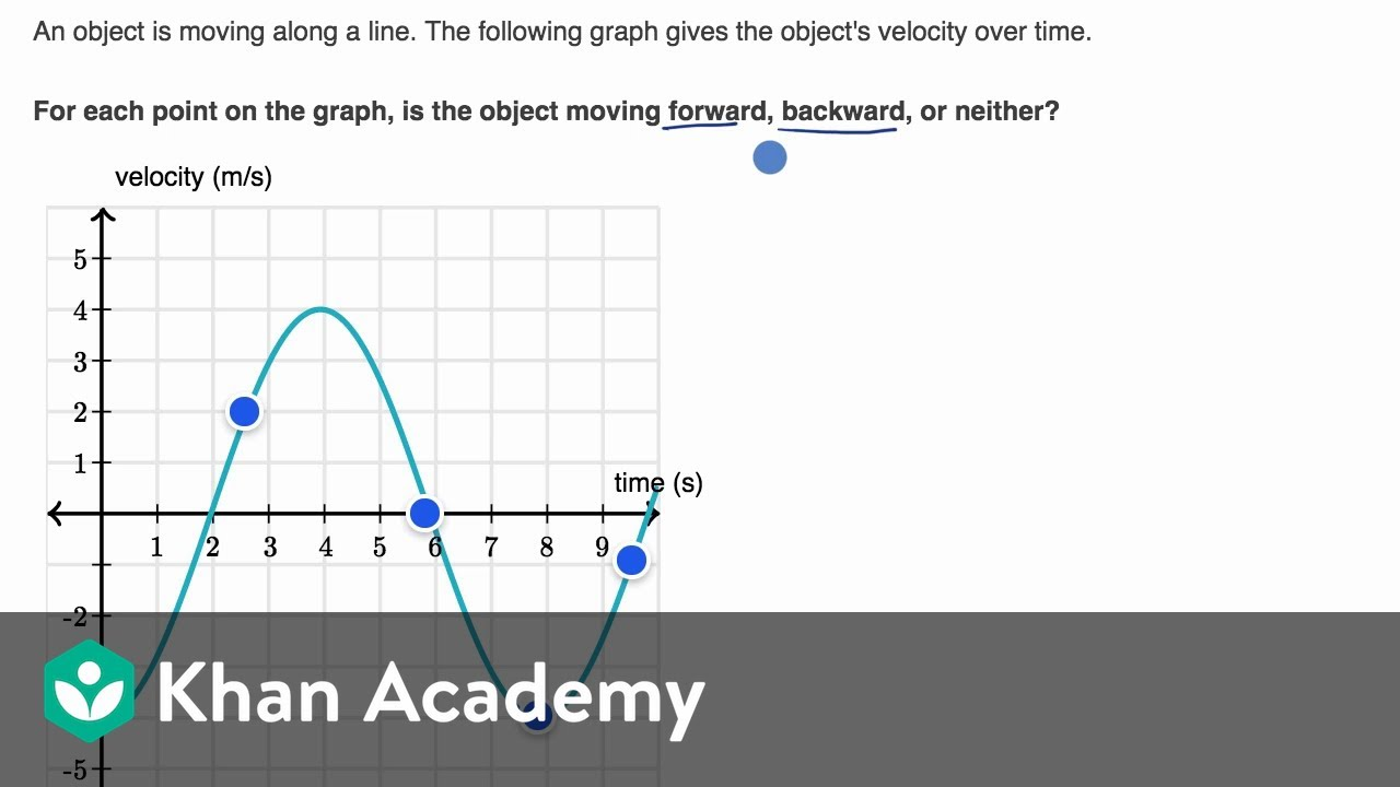Interpreting direction of motion from velocity-time graph (video
