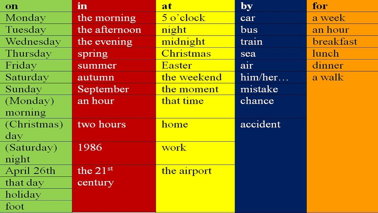On At In By For Prepositions In English Grammar