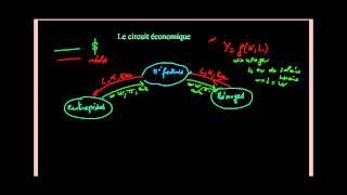 Macroéconomie - Le circuit économique
