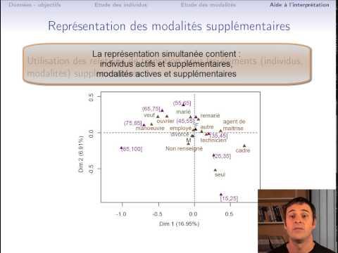 Cours d'ACM (Partie 4/4 : aides à l'interprétation, représentation de variables supllémentaires)