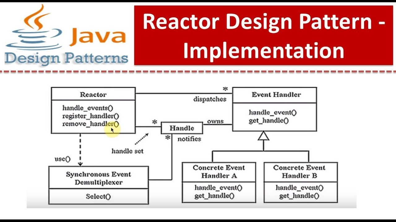 Java Pattern Example Awesome Design Ideas