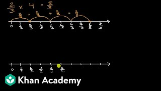 Fraction multiplcation on tнe number line