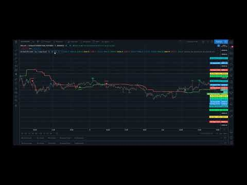 GG-Shøt Indicator for TradingView. Bring your Trading to Another Level. Review.