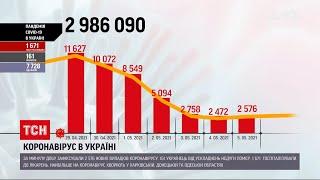 Коронавірус в Україні за минулу добу інфікувалися 2 тисячі українців
