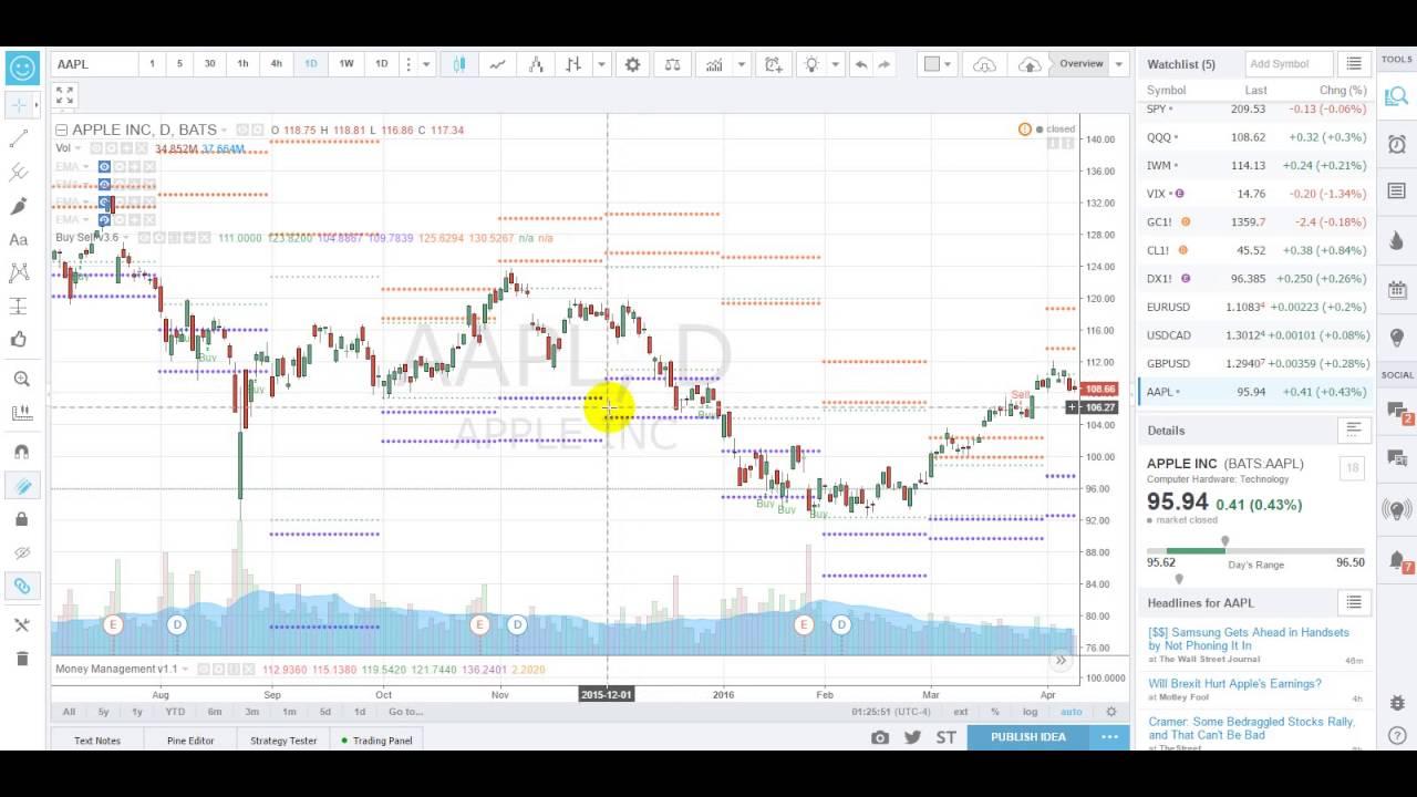 Synergy Trading Buy Sell Indicator V 3 6 Youtube