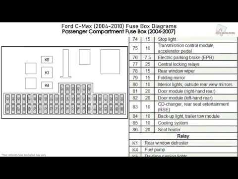 ford c-max (2004-2010) fuse box diagrams - youtube  youtube