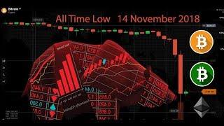Bitcoin Price Below $5600 - All time low Bitcoin 14-November