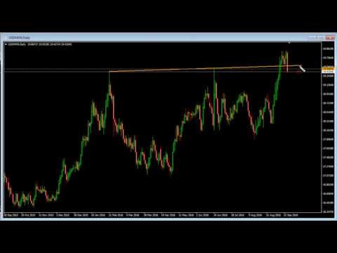 How to Plan Your Forex Trades ahead of time – Live Webinar Excerpt
