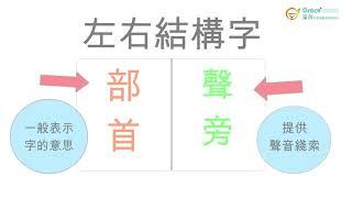 【讀寫障礙策略 字形辨別-左右結構字 // Speech Therapy Dyslexia