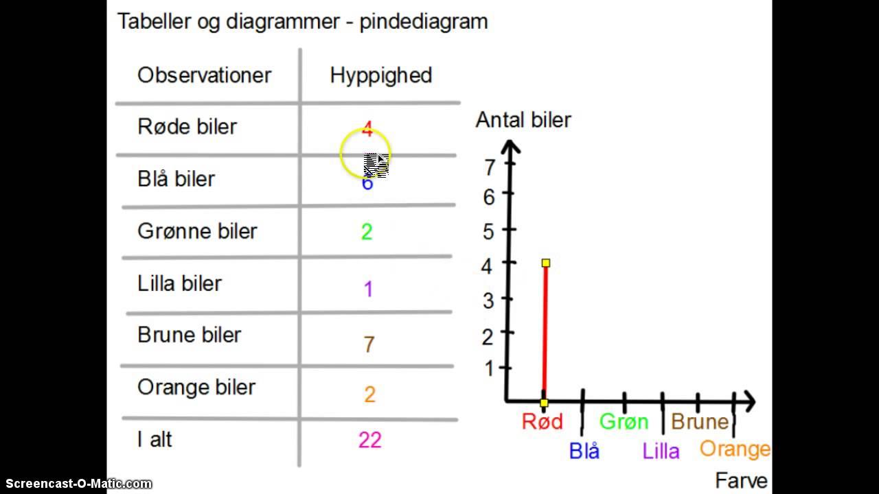 Tabeller Og Diagrammer - Pindediagram
