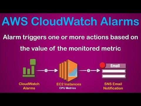 AWS CloudWatch Metric Alerts | Set Alarms | Monitor EC2 CPU
