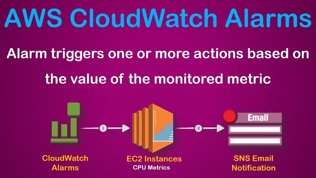 AWS CloudWatch Metric Alerts | Set Alarms | Monitor EC2 CPU Utilization |  Test
