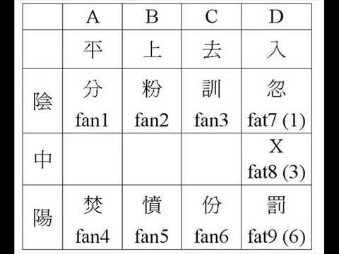Learning Cantonese tones from a local 1/9