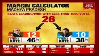 Big Political Thriller Plays Out In Madhya Pradesh   Election Results Live