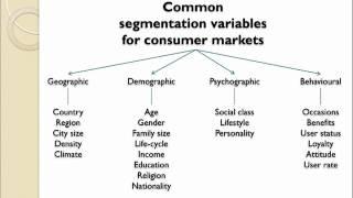 Market Segmentation Introduction
