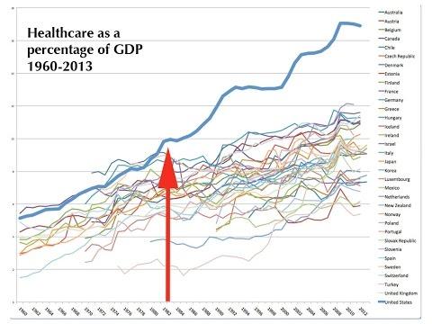 U.S. Healthcare: Part 1   U.S. v. Developed World