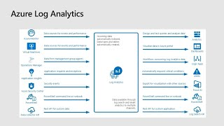 Azure Log Analytics: Deep dive into the Azure Kusto query language - THR3115