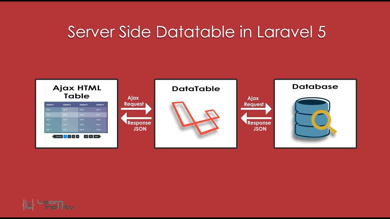 Server Side Datatable Using Laravel 5 ~ Learn Infinity