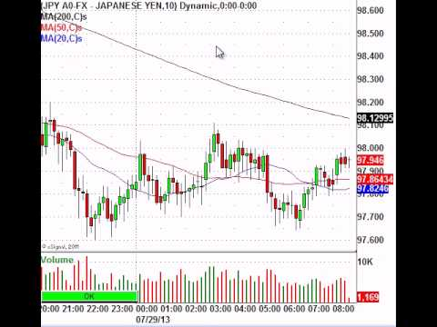 Asian Markets Could Be Sending Warning Signals