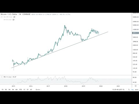 Bitcoin Price - This Is The Only Chart That Matters - Fibonacci Analysis