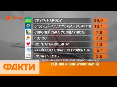 В Верховную Раду проходят 6 партий - опрос