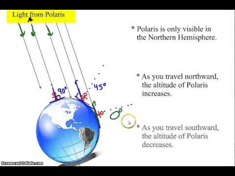 How to Determine Your Latitude Using Celestial Observations
