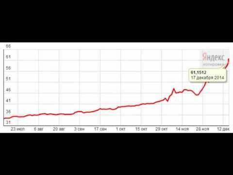 Курс доллара на сегодня. График, динамика.