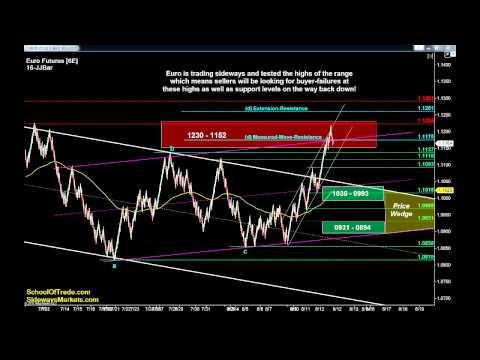 5 Trades for Thursday | Crude Oil, Gold, E-mini & Euro Futures 08/12/15