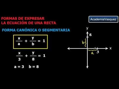 Formas de expresar la ecuación de una recta, Teoría