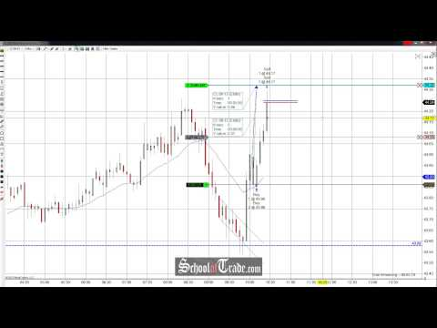 Price Action Trading The Crude Oil Futures FC Long; SchoolOfTrade.com
