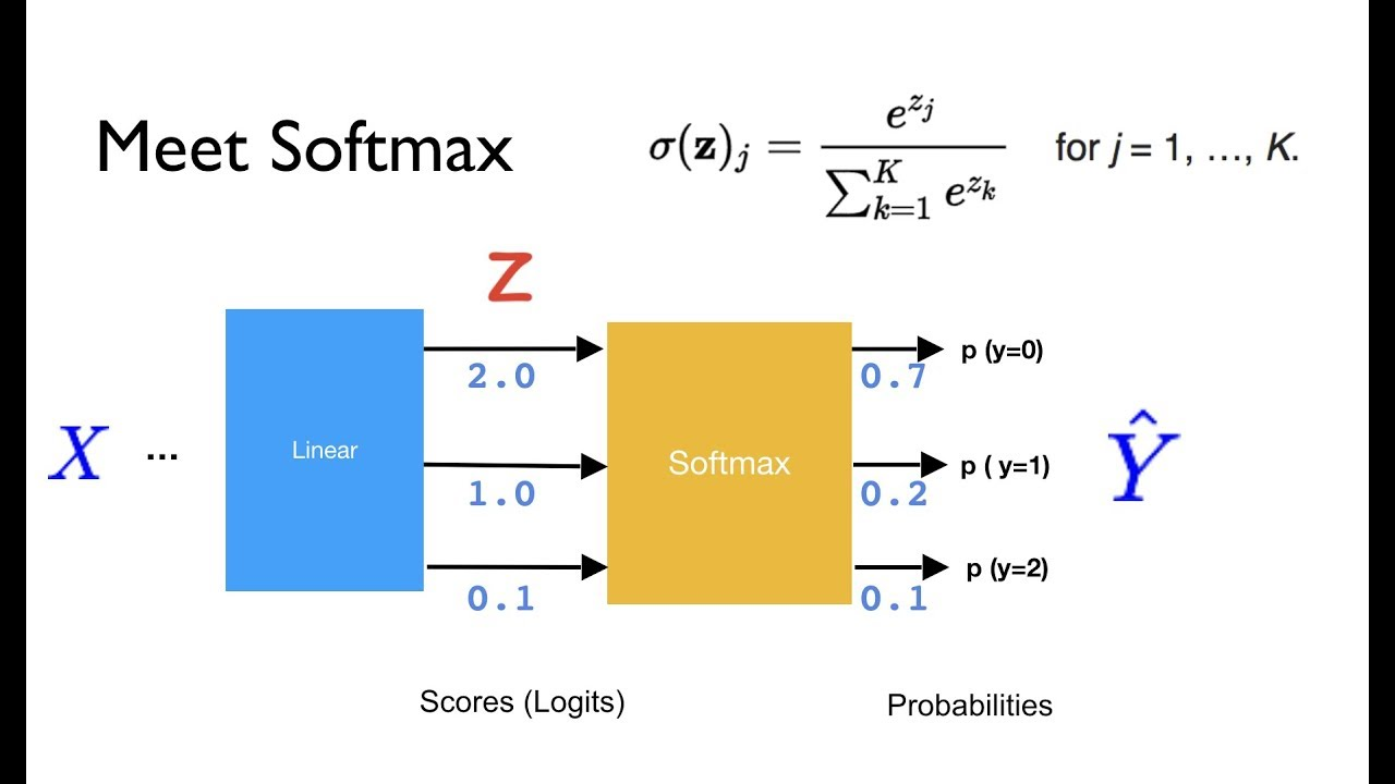 PyTorch Lecture 09: Softmax Classifier