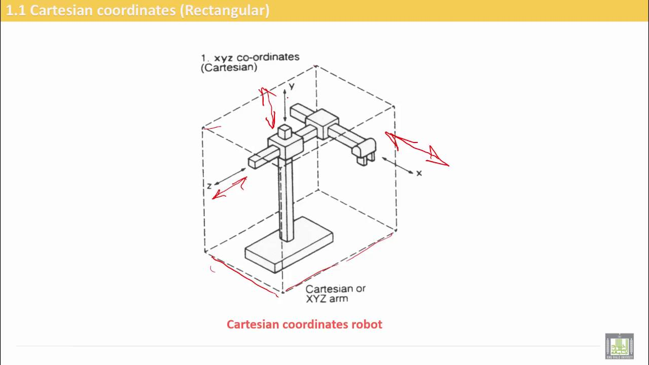 Computer Aided Manufacturing | C7-L2 | Cartesian robot configuration