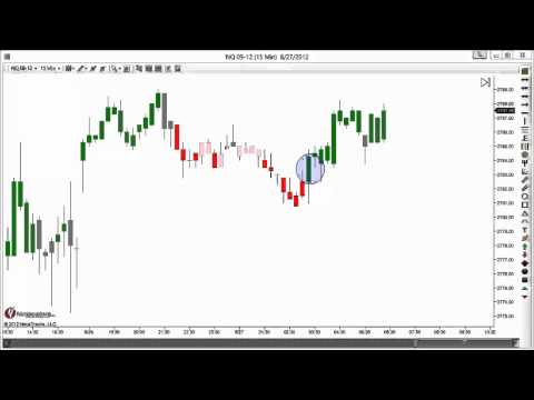 Free NinjaTrader Trend Heat Indicator day trading the emini NASDAQ 100 (NQ) Futures 08.27.12