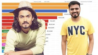 Top 15 Indian YouTubers Ranked By Subscribers (2016 - 2019)