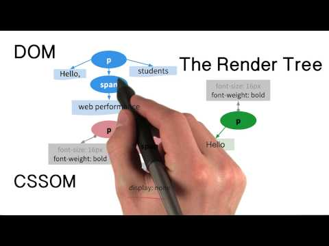 The Render Tree - Website Performance Optimization