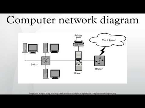 Computer Network Diagram YouTube