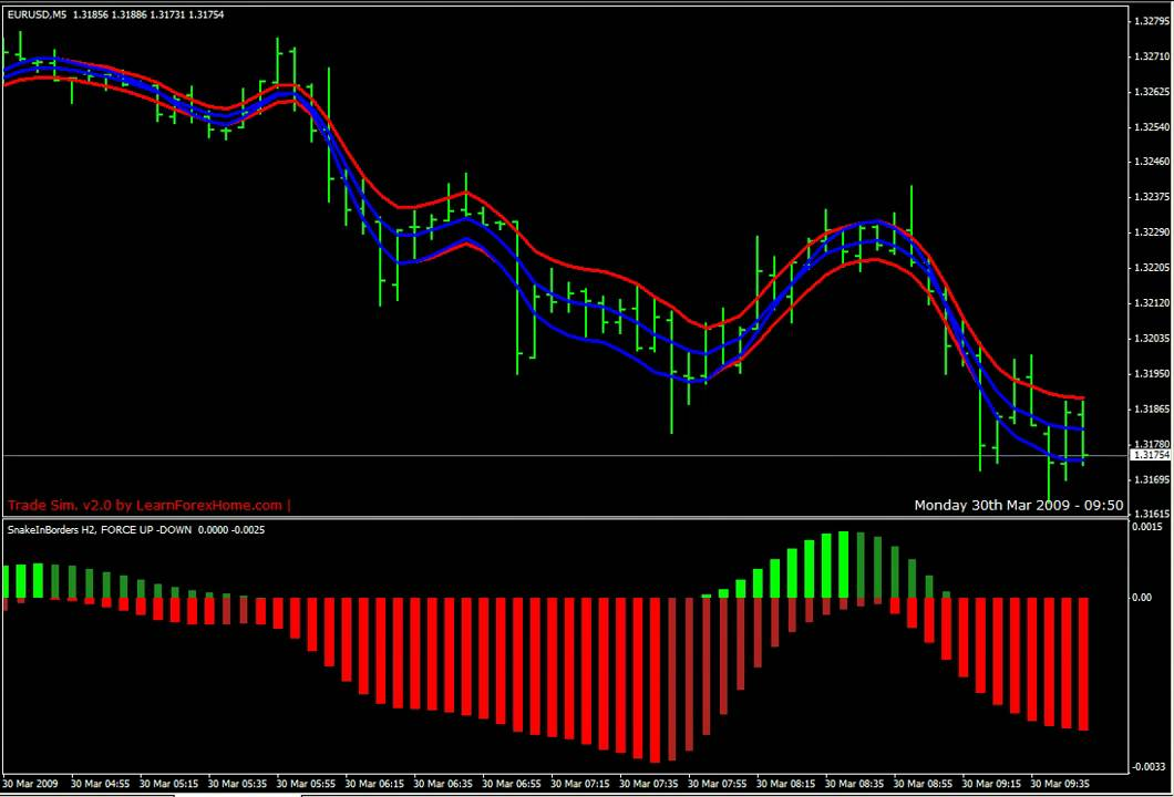 Snake 2 166 Forex Stock Scalping Profitable Trading