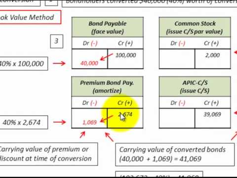Convertible Bonds Using Book Value Method, Accounting Complete Calculations & J/E's