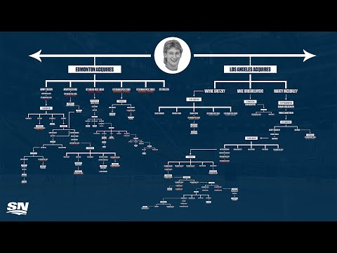 The Wayne Gretzky Trade Tree is here!